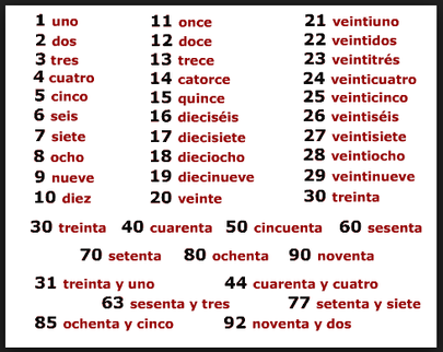 Spanish Numbers. Learn Numbers in Spanish 1-100 | don Quijote